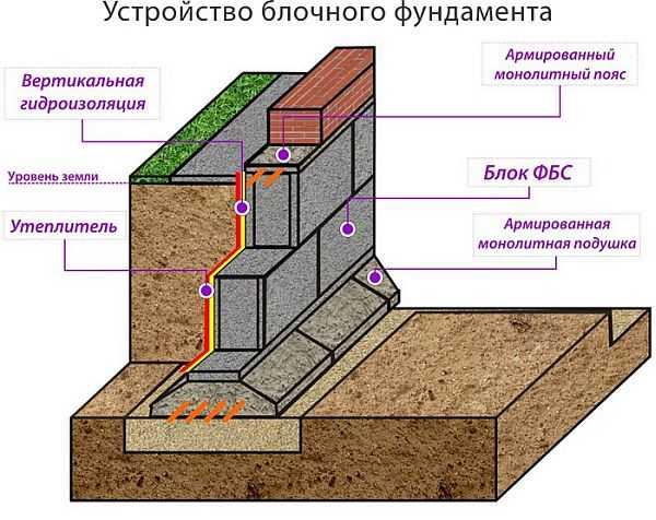 Фундамент из блоков ФБС: плюсы и минусы, пошаговая инструкция строительства ленточного основания для дома, технология монтажа бетонных элементов и их установка