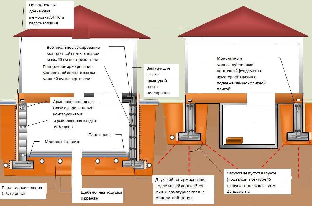 Монолитный ленточный фундамент: технология, чертеж