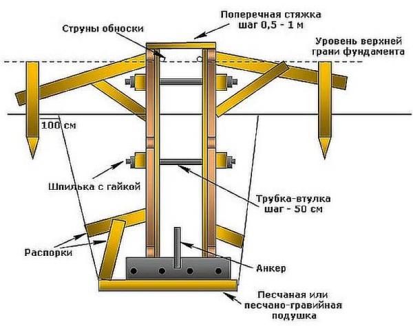Опалубка для ленточного фундамента: как правильно сделать своими руками, каково его устройство, а так же когда можно ее снимать