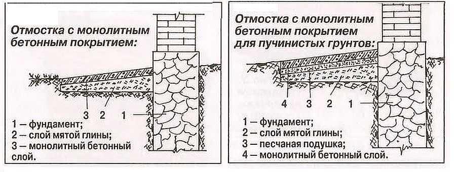Отмостка своими руками - пошаговые инструкции по изготовлению