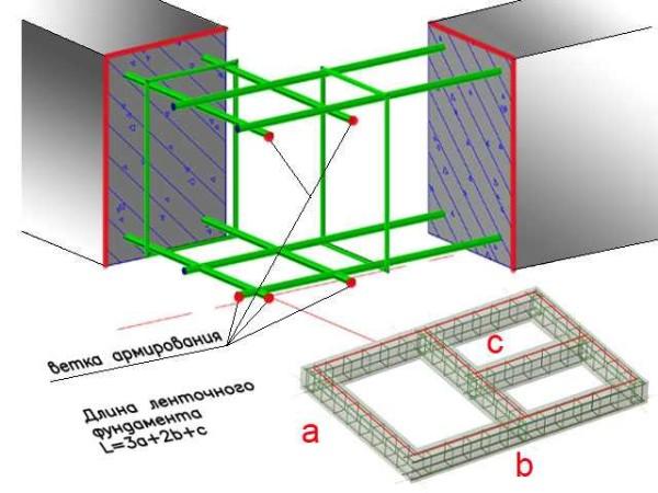 Расчет ленточного фундамента: сбор нагрузок + определение ширины