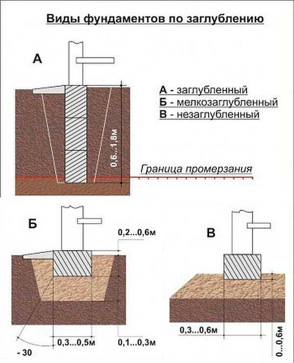 Глубина заложения фундамента: заглубленный, мелкозаглубленный, определение, рекомендации СНиПа