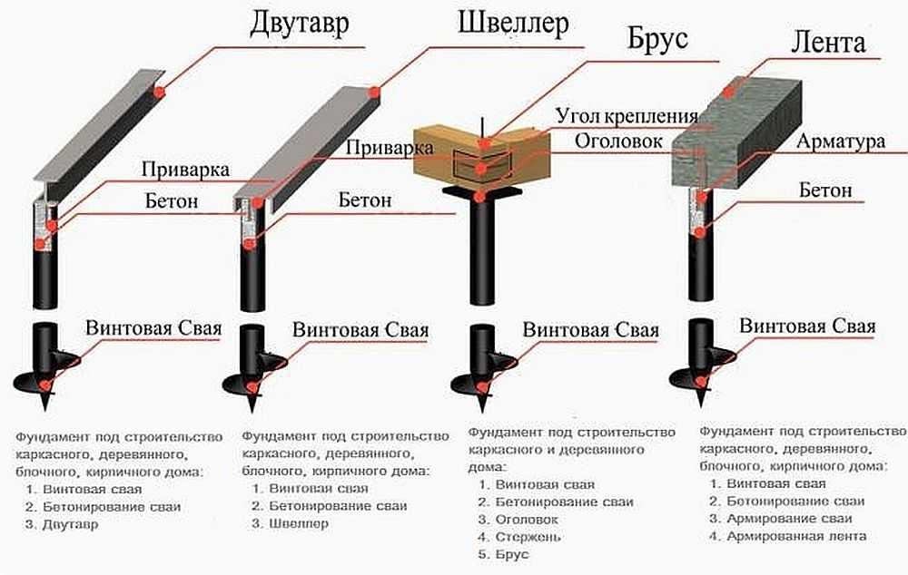Свайно-ростверковый фундамент: плюсы и минусы технологии