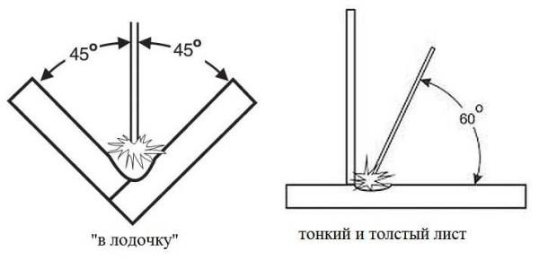 Как класть сварочный шов, чтобы он был надежным и прочным: техника, этапы и нюансы