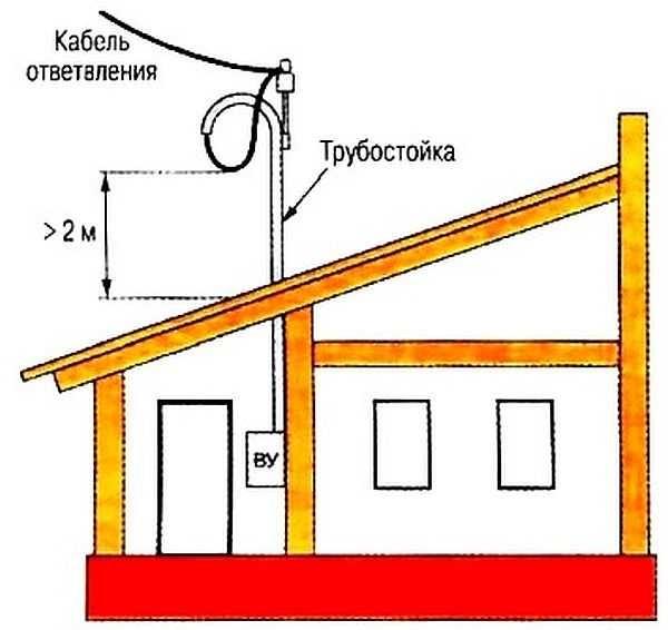 Подключение электричества от столба к частному дому: ввод электричества в дом, стоимость + правовые нюансы