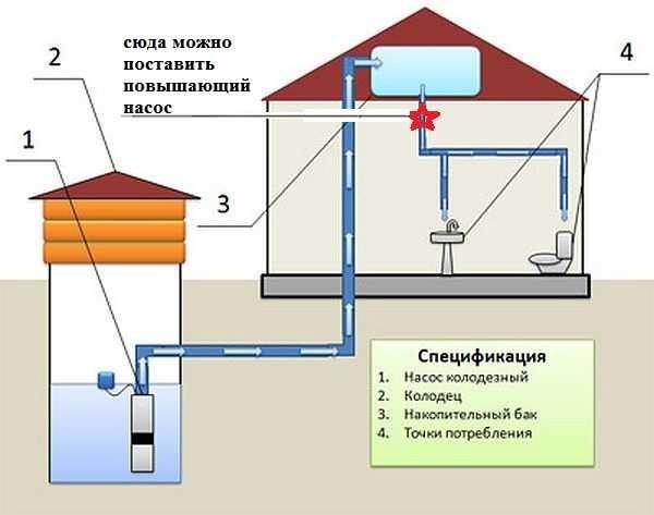 Насосы для повышения давления воды: виды как выбрать схема монтажа + фото