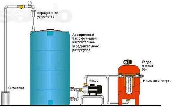 Очистка воды из скважины: способы, необходимое оборудование + фильтры для очистки воды из скважины