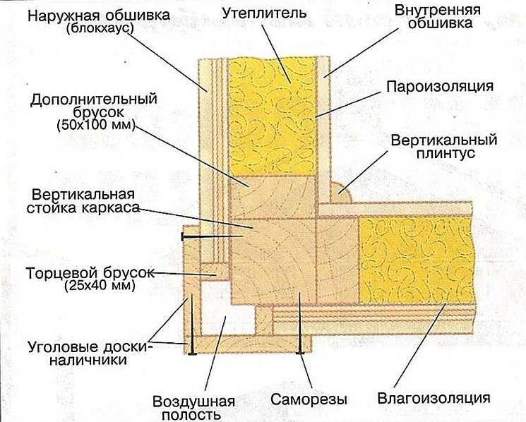 Строим каркасный дом своими руками: пошаговая инструкция, фото+видео