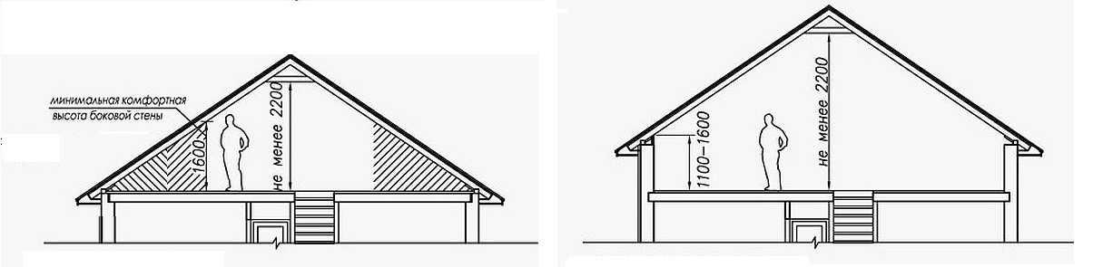 полезная площадь крыши
