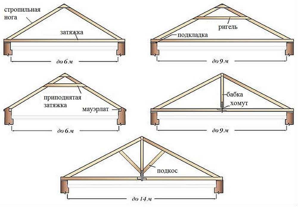 Мансардная крыша своими руками: строительство и монтаж ломаной крыши частного дома с фото технологии возведения и чертежами работ + как сделать кровлю мансардного типа