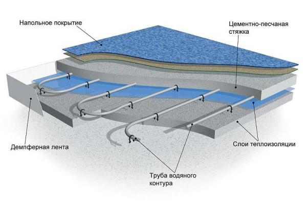 Водяной теплый пол своими руками: устройство + монтаж системы водного теплого пола