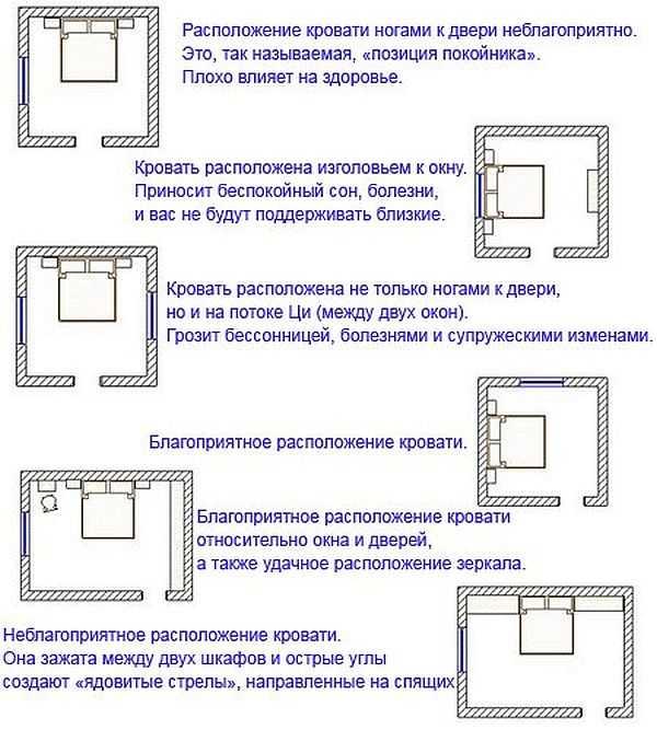 Как поставить кровать в спальне: по фен шуй, эргономике
