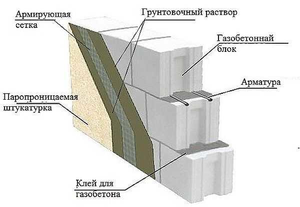 Отделка газобетона внутри и снаружи: технология фасадной внутренней штукатурки стен + облицовка кирпичом плиткой панелями