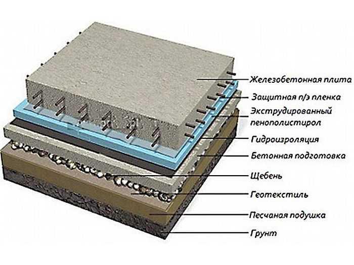 Плитный фундамент: пошаговая инструкция выполнения работ своими руками