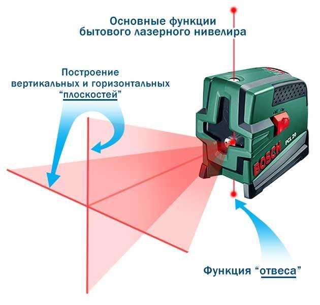 Как пользоваться лазерным уровнем: подробная инструкция и конкретные примеры