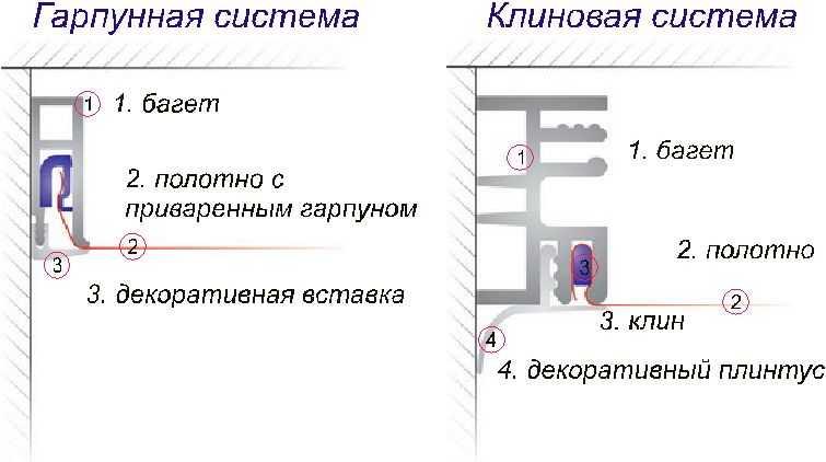 Натяжной потолок своими руками: пошаговая инструкция по монтажу