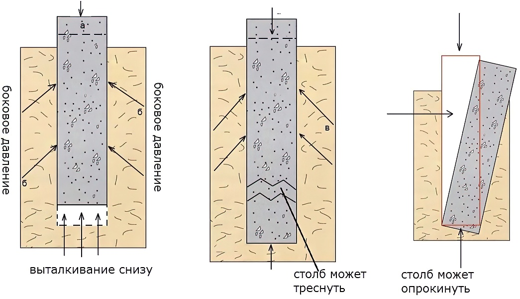 Столбчатый фундамент своими руками: типы, строительство, конструкция + устройство