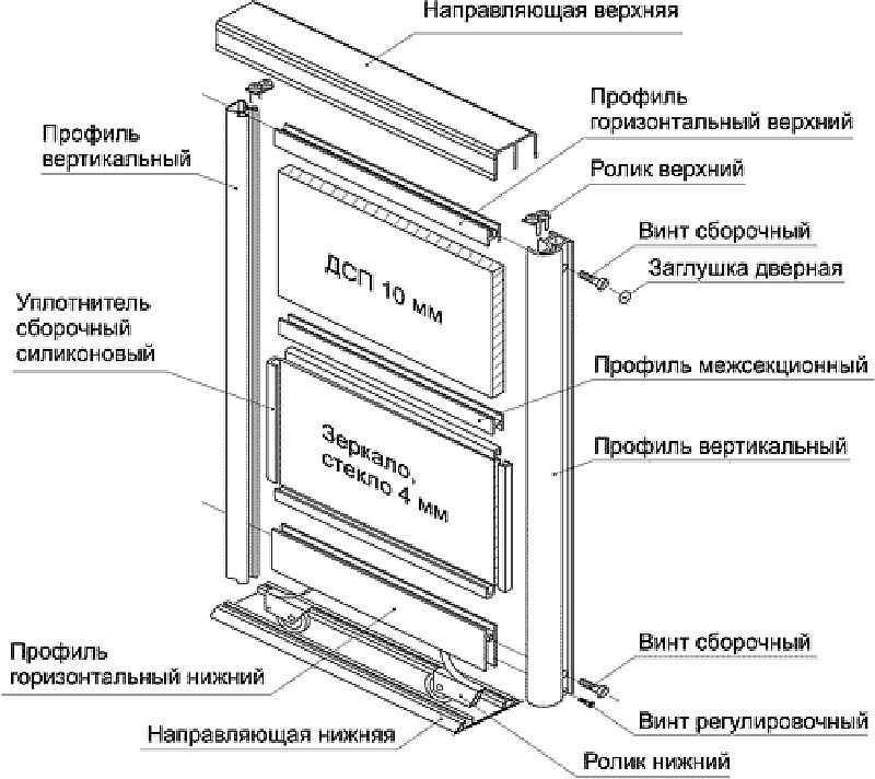 Двери для шкафа-купе: Сборка и установка своими руками