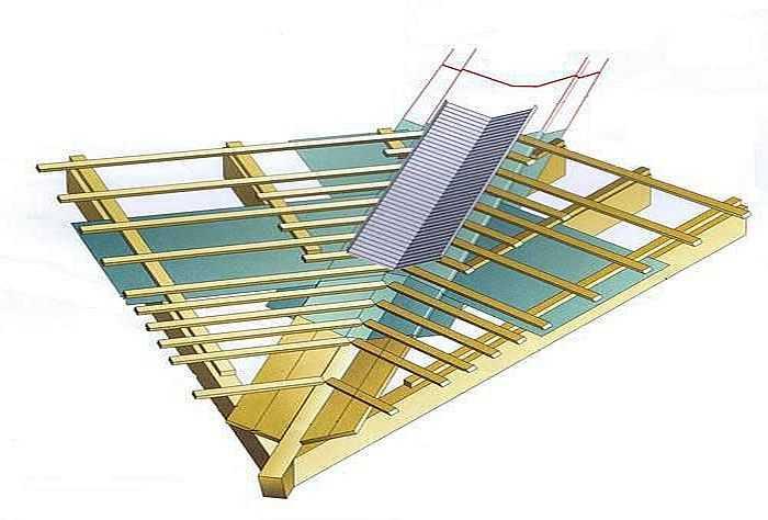 Ендова крыши: что это такое, схема, устройство, фото