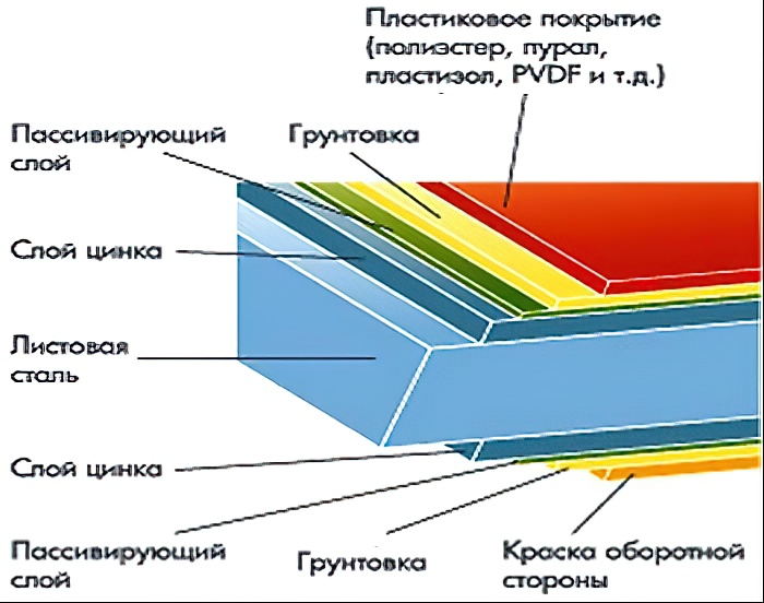 Крыша из металлочерепицы: как правильно сделать кровлю, как построить, порядок и схема монтажа, что нужно для покрытия
