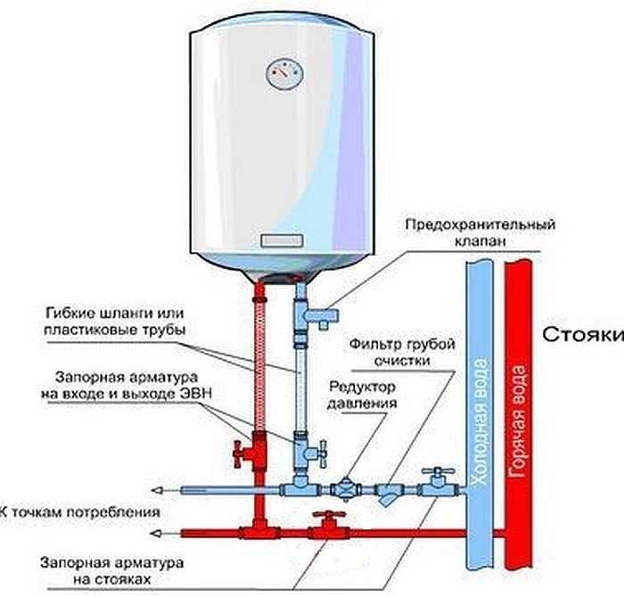 Предохранительный клапан для бойлера (водонагревателя): предназначение, строение + монтаж