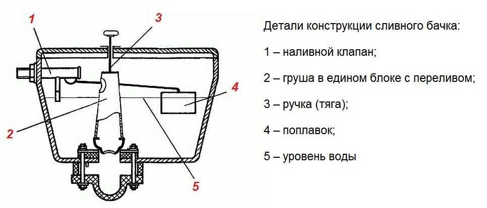 Устройство унитаза: сливной механизм бачка в разрезе, строение, из чего состоит смывное устройство, система смыва, конструкция, как устроен унитаз, схема, принцип работы