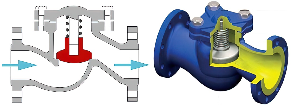 Обратный клапан для канализации - назначение, виды, типы + установка