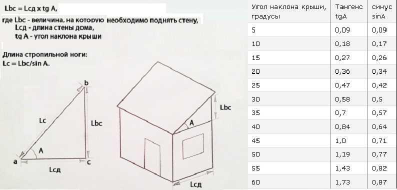 Односкатная крыша своими руками пошаговое руководство, а так же как сделать конструкцию кровли и её устройство, с фото и чертежами