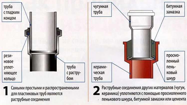 Пластиковые трубы для канализации: размеры и цены