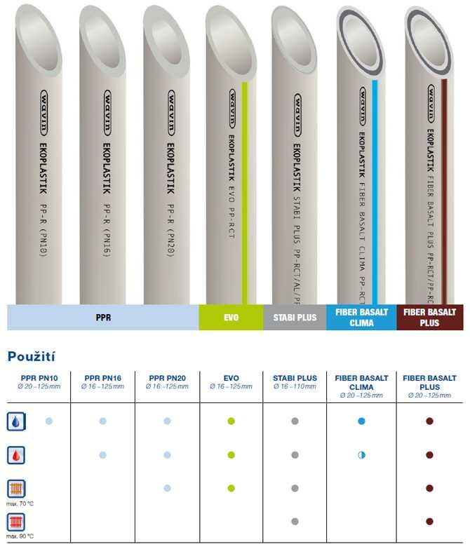 Как выбрать лучшие полипропиленовые трубы для отопления водоснабжения