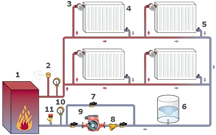 Отопление частного дома своими руками: схемы систем отопления + монтаж