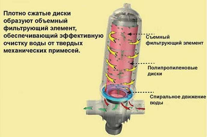 Как выбрать фильтр для воды: какой фильтр лучше + виды фильтров для очистки воды