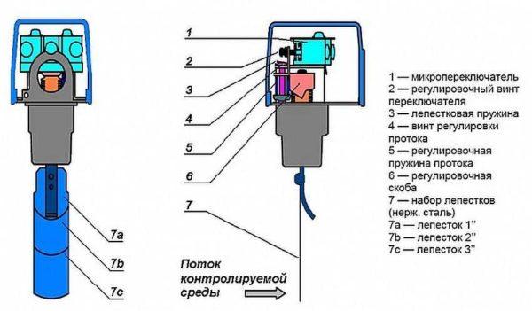 Защита от сухого хода насоса: виды установка + фото - видео