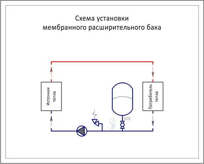 Расширительный бачок открытой + закрытой отопительной системы частного дома