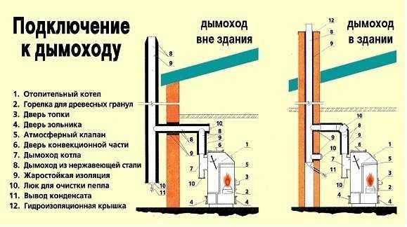 Установка газового котла: требования правила + нормативы