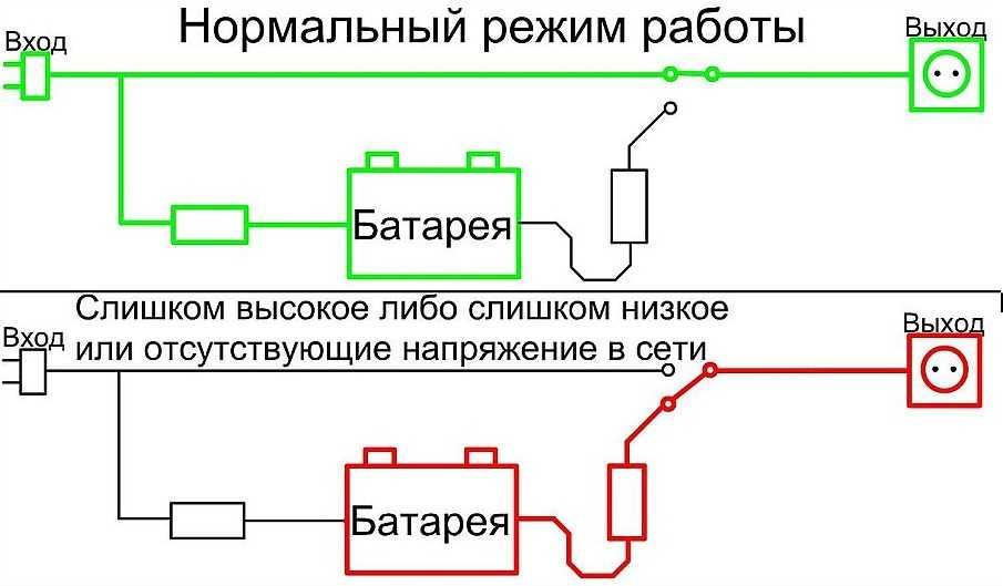 Источник бесперебойного питания для газового котла отопления: как выбрать бесперебойник