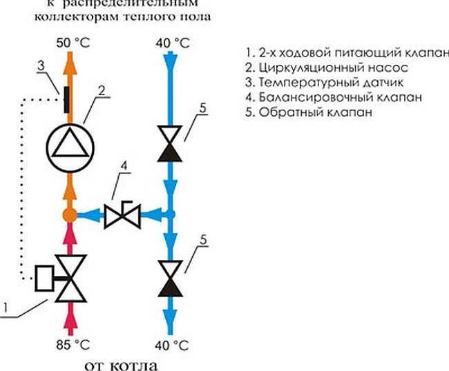 Коллектор для теплого пола: виды, схемы подключения, как выбрать