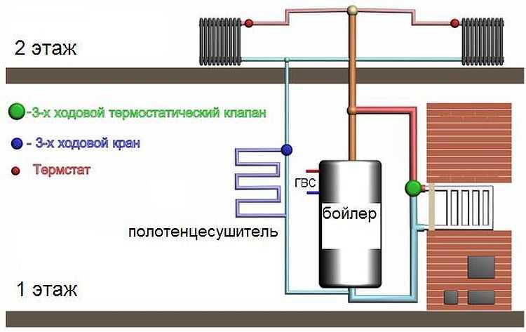 Печь с водяным контуром для отопления дома: какую печь выбрать, лучшие решения по проектированию