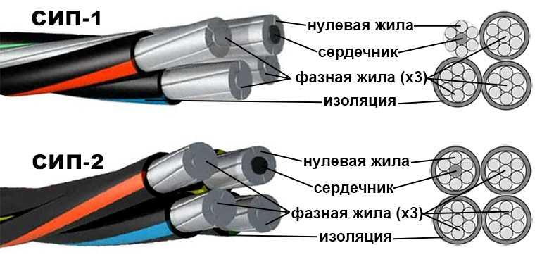 Маркировка кабелей и проводов: типы, виды, таблица + расшифровка