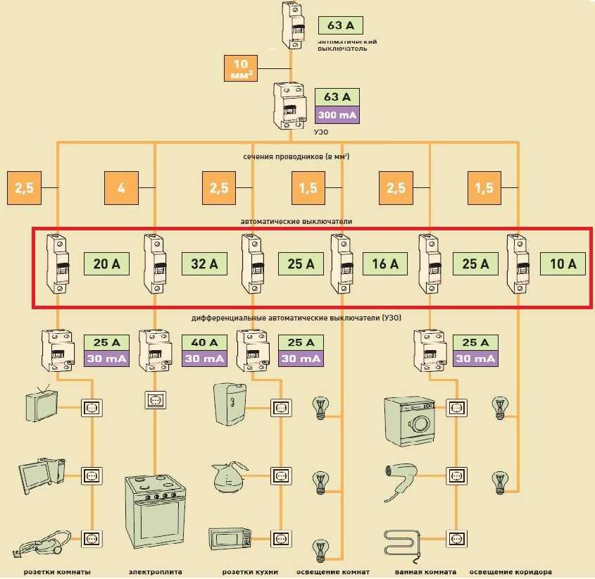 Выбор автоматического выключателя: по току, нагрузке, сечению провода