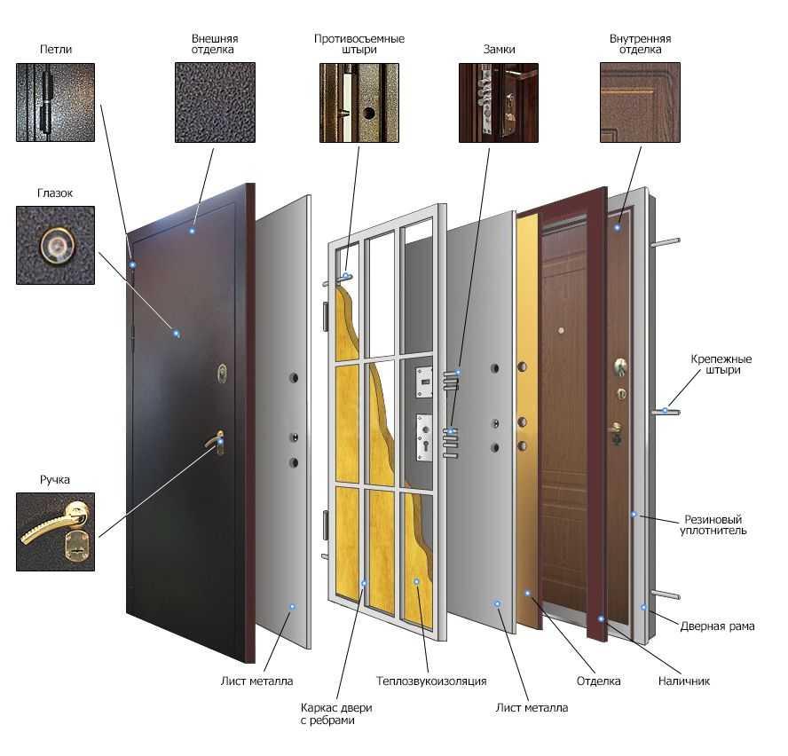 Как выбрать входную дверь в квартиру: виды, производители и их описание