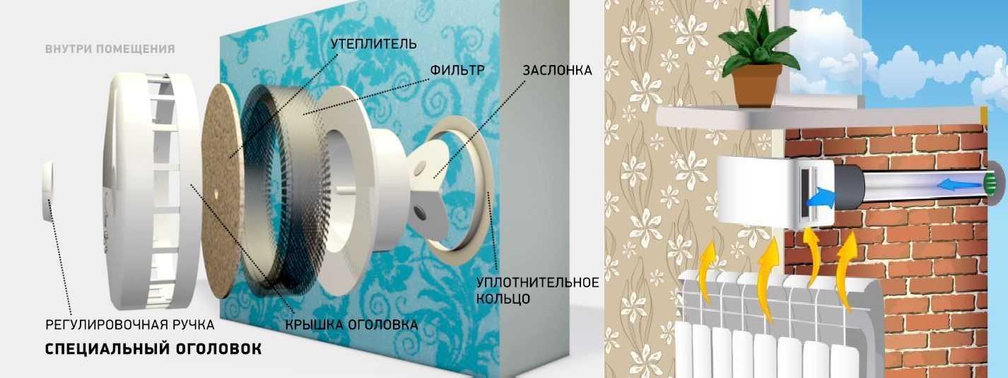 Освещение и вентиляция гардеробной