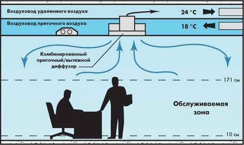 Потолочный диффузор - виды и способы монтажа