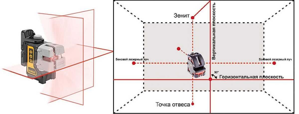 Как выбрать лазерный уровень (нивелир): виды, функции, цены