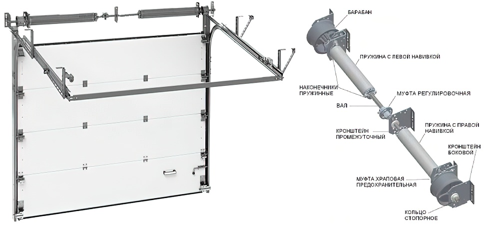 Секционные гаражные ворота: виды, размеры, монтаж, производители