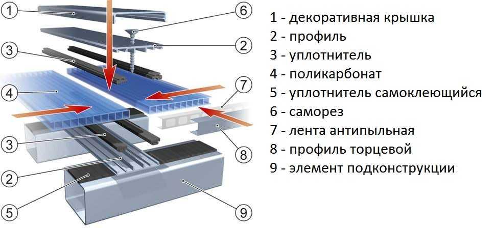 Теплица из поликарбоната своими руками - пошаговая инструкция