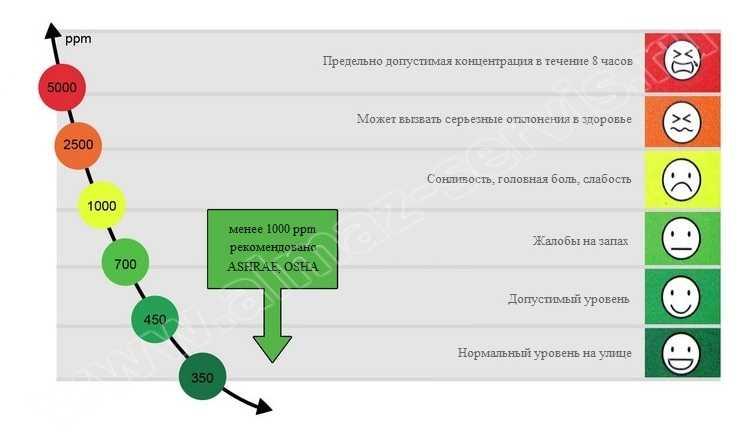 Как сделать вентиляцию своими руками: параметры и требования, правильная подготовка проекта, реализация
