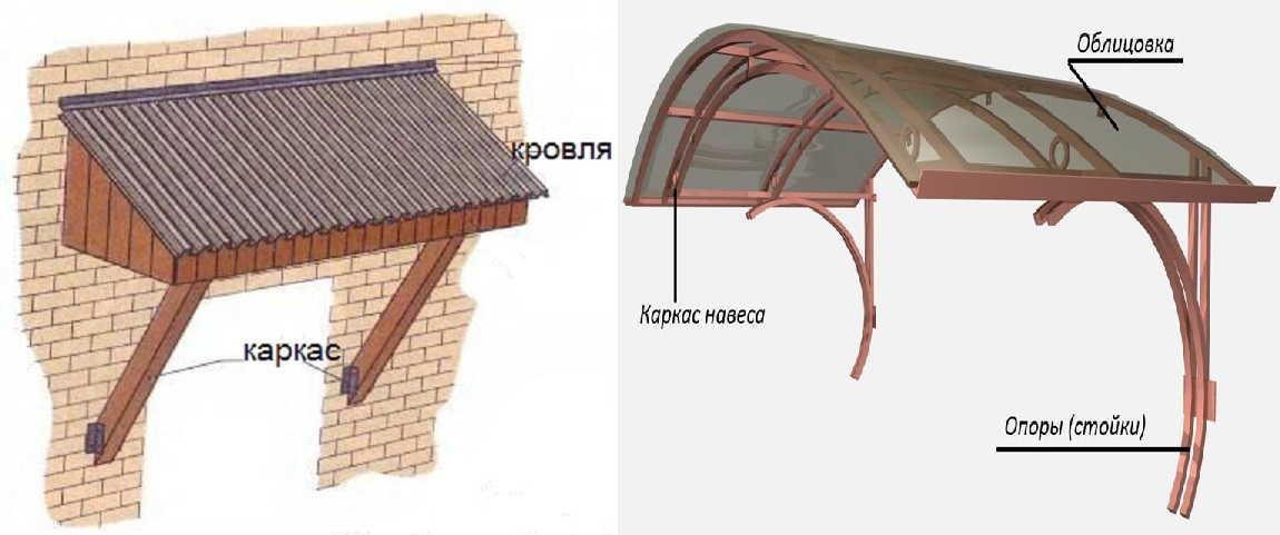 Козырек над крыльцом частного дома