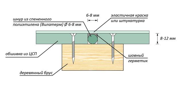 Плита ЦСП: размеры характеристики применение вес + фото