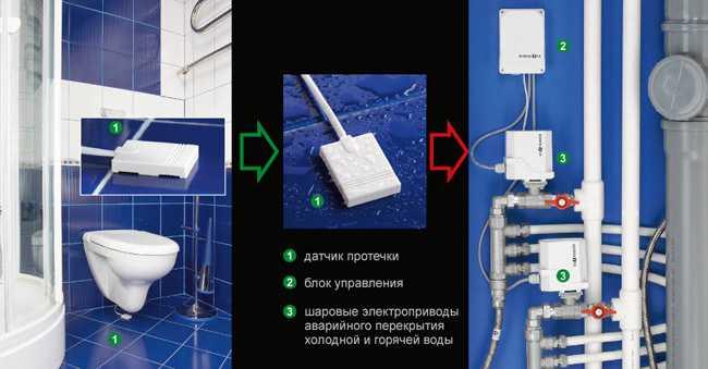 Система защиты от протечек воды Гидролок (Gidrolock): обзор + схемы подключения